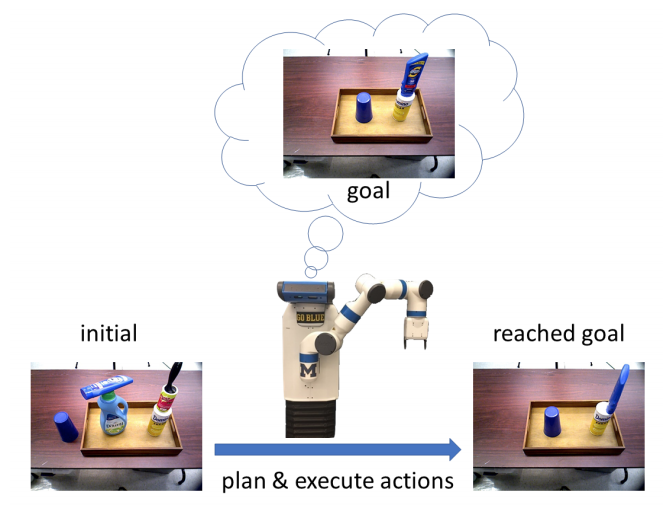 Figure 6: Robot perceiving the initial state and planning actions to realize a goal state shown by a user [1]. Video of this work is available here - https://youtu.be/ZJLD_6v88KA.