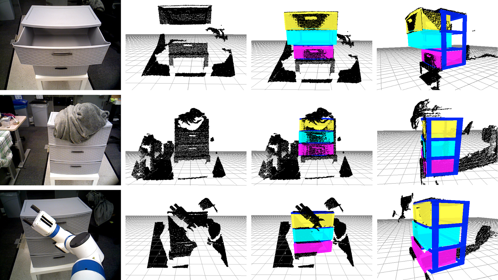 Figure 7: Three scenes where a cabinet with a (blue) frame and three drawers (yellow, cyan, pink) is estimated in point cloud observations that are incomplete due to self and environmental occlusions. From left to right: Original scene, point cloud observation from depth camera, estimated pose viewed from two different views.Video of this work is available here - https://youtu.be/eKdoC8Mq46U.